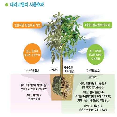 토양보습제(테라코템) 설명